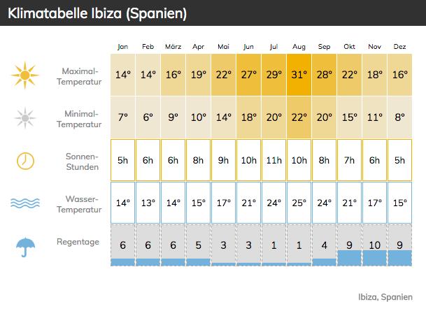 klimatabelle ibiza